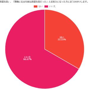 33%が派遣切りに 2021年派遣社員の実情調査