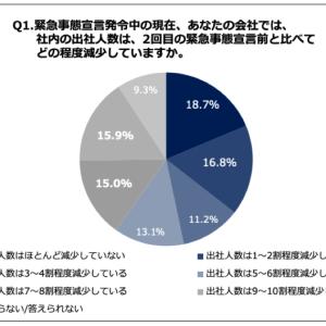「出社率7割減」達成できている企業はわずか30.9%