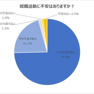 就職活動に「不安」を抱いている学生が95.7%