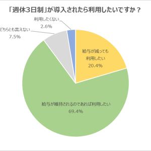 週休3日制は「給与が維持されるなら利用したい」の回答が69.4%