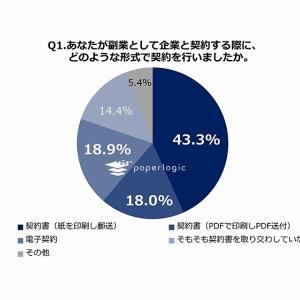 副業における電子化の実態調査