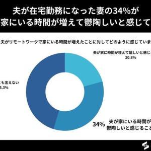 34%の既婚女性が在宅勤務の夫を鬱陶しいと回答