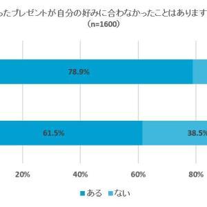 57.7%の人が好みに合わないプレゼントは「使用しない」と回答
