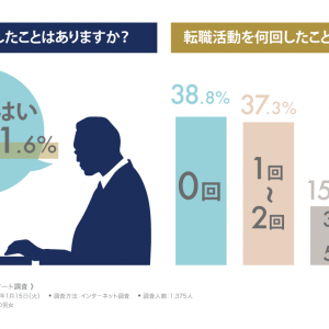 転職の目的は全世代で「給料面」が最も多い