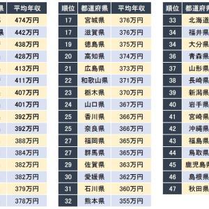 「年収が高い都道府県ランキング」発表