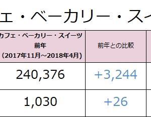 東京都内のカフェ・ベーカリー・スイーツ平均給与