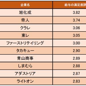 繊維・アパレル業界の「給与の満足度が高い企業ランキング」発表