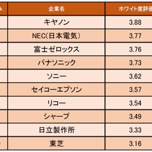 電気機器業界の「ホワイト度が高い企業ランキング」発表