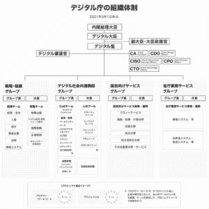 昨日、日本にデジタル庁が発足