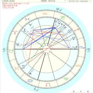 2019年12月12日ふたご座満月の星読み⭐️