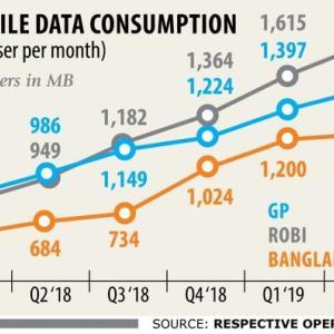 【現地報道に見るバングラデシュ市場の状況】携帯電話企業でデータ通信収入が急増:2019年9月17日付けDaily Star紙