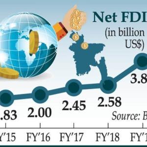 【現地報道に見るバングラデシュ市場の状況】2019年度の外国投資額は50.71%増の38億9,000万ドル(約4,085億円)に達した:2019年10月19日付けFinancial Express紙