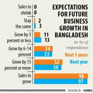 【現地報道に見るバングラデシュ市場の状況】民間企業は来年も力強い成長の見通し:2019年11月12日付けDaily Star紙