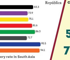 【現地報道に見るネパール市場の状況】新型コロナウイルスの回復率でネパールは南アジア諸国の中で最も低い:2020年9月24日付けRepublica紙