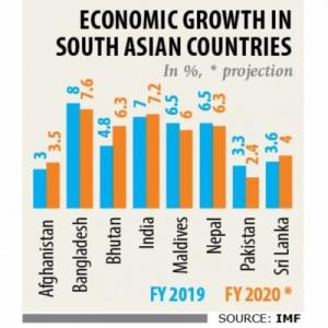 【現地報道に見るバングラデシュ市場の状況】IMFが今年度の経済成長率を7.6%と予測:2019年8月25日付けDaily Star紙