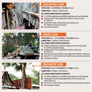 【現地報道に見るバングラデシュ市場の状況】スラム地区ではシンジケートがガスや電力の違法提供で巨額の利益:2019年8月31日付けDaily Star紙