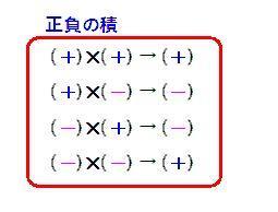 中1 正負の数 マイナス×マイナスは なぜプラス?