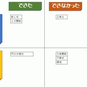 ドラゴン桜 教育活用法 4話 最新勉強法×普遍的勉強法のコラボ