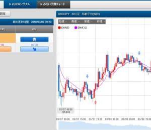 3/9 スケロク為替予想&ポジション取り ドル/円 日経平均株価