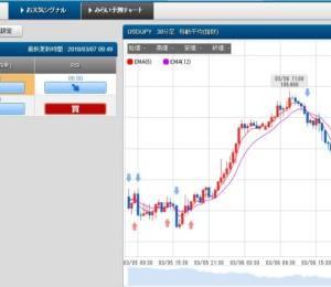 3/7 スケロク為替予想&ポジション取り ドル/円 日経平均株価