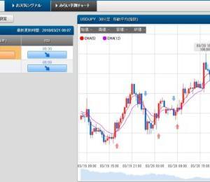 3/21 スケロク為替予想&ポジション取り ドル/円 日経平均株価