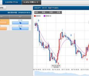 3/20 スケロク為替予想&ポジション取り ドル/円 日経平均株価