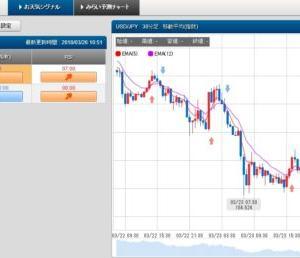 3/26 スケロク為替予想&ポジション取り ドル/円 日経平均株価