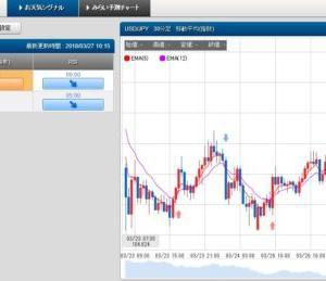 3/27 スケロク為替予想&ポジション取り ドル/円 日経平均株価
