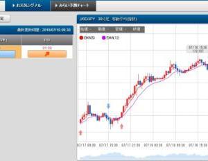 7/19 スケロク為替予想&ポジション取り ドル/円 日経平均株価