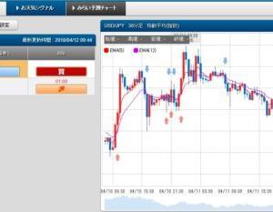 4/12 スケロク為替予想&ポジション取り ドル/円 日経平均株価