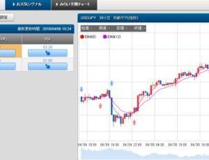 4/6 スケロク為替予想&ポジション取り ドル/円 日経平均株価
