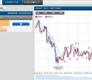3/6 スケロク為替予想&ポジション取り ドル/円 日経平均株価