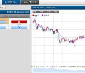 3/2 スケロク為替予想&ポジション取り ドル/円 日経平均株価
