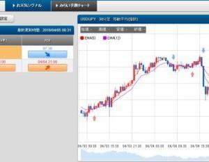 4/5 スケロク為替予想&ポジション取り ドル/円 日経平均株価