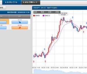 3/30 スケロク為替予想&ポジション取り ドル/円 日経平均株価