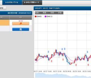 3/29 スケロク為替予想&ポジション取り ドル/円 日経平均株価