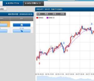3/28 スケロク為替予想&ポジション取り ドル/円 日経平均株価