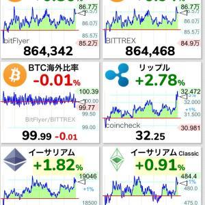 ビットコインと金融商品の価格関連性