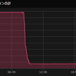 暴落くるか?Bitfinexでショートポジションが激減