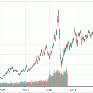 原油価格の下落が仮想通貨並みな件