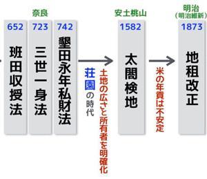 「令」と古代日本の法意識