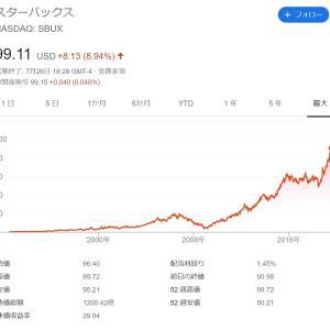 スターバックス好決算で株価+8.94%上昇!