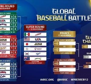 【世界野球プレミア12スーパーラウンドの日程と展望】