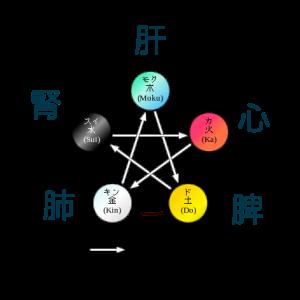 2)難経六十九難本治法における相剋調整鍼法の発見