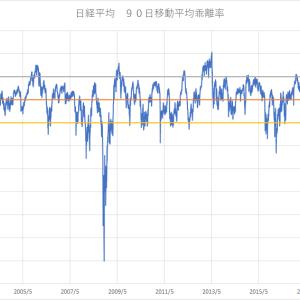 日経平均 2021年1月の状況
