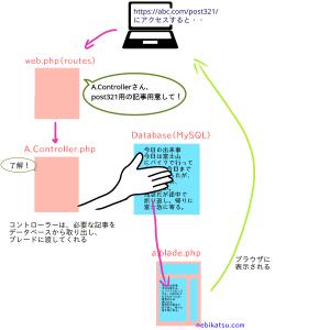 LaravelのController.phpとは?初心者向けにやさしく図入りで解説