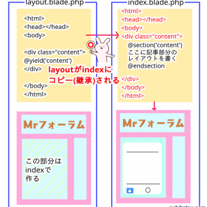 Laravelのbladeの@sectionと@yieldの使い方、どっちがどっちか図で完璧に分かる!
