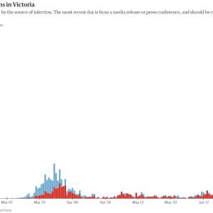 オーストラリア VIC州(メルボルン)を襲うコロナウィルス第2波