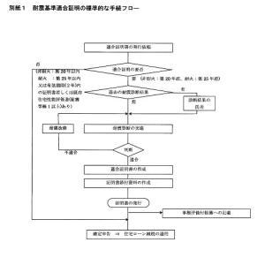 耐震基準適合証明書の業務 2