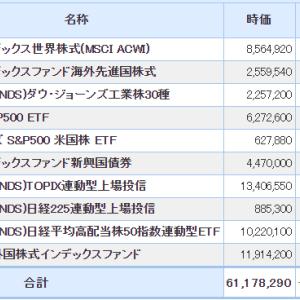 バイデン政権での株の下落に期待する(1月第4週)